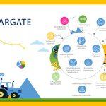 AgroPublic | STARGATE infographic EL