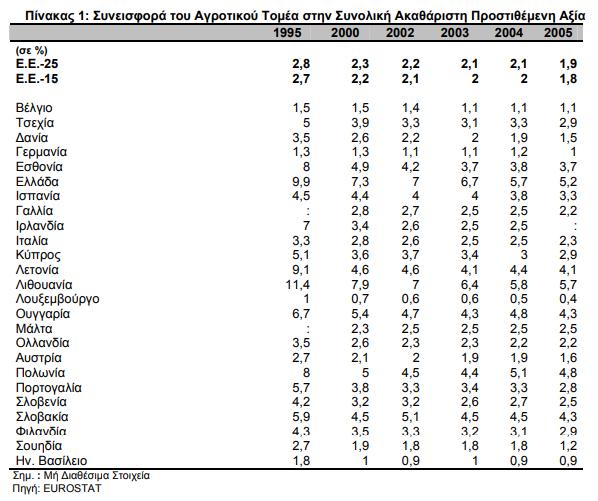 AgroPublic | ΑΕΠ